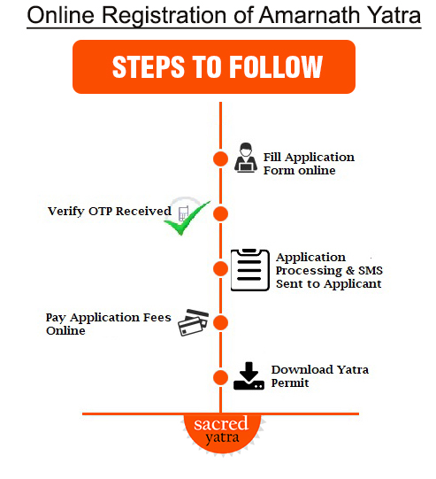 Steps for Online Registration of Amarnath Yatra